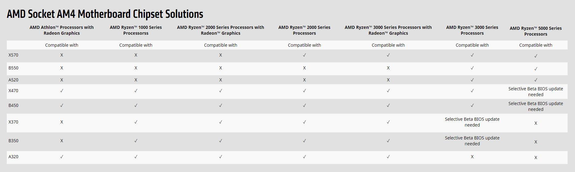 AMD Socket AM4 Motherboard Chipset Solutions Image