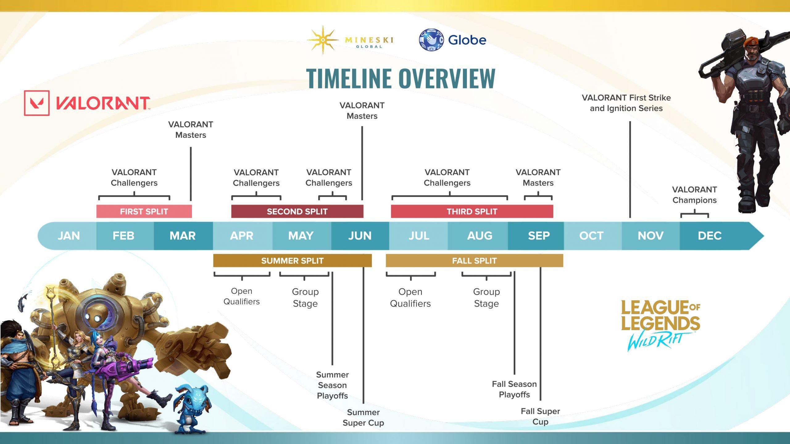 Mineski Valorant Challengers Timeline